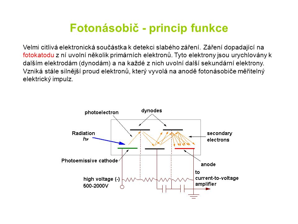 Fotonásobič - princip funkce Velmi citlivá elektronická součástka k detekci slabého záření. Záření dopadající na fotokatodu z ní uvolní několik primár