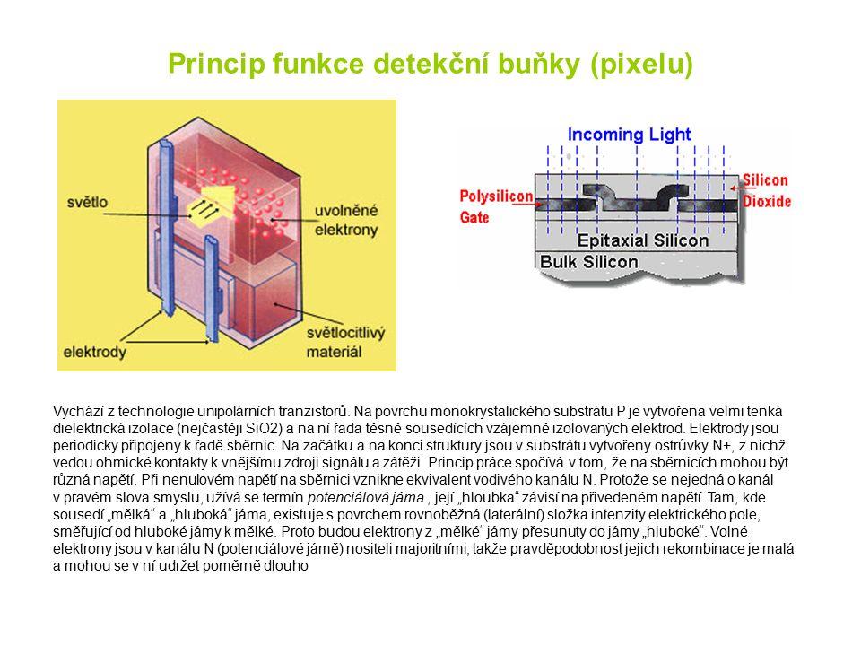 Princip funkce detekční buňky (pixelu) Vychází z technologie unipolárních tranzistorů. Na povrchu monokrystalického substrátu P je vytvořena velmi ten