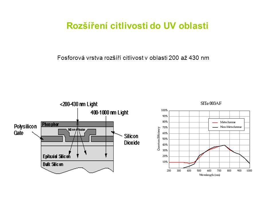 Rozšíření citlivosti do UV oblasti Fosforová vrstva rozšíří citlivost v oblasti 200 až 430 nm