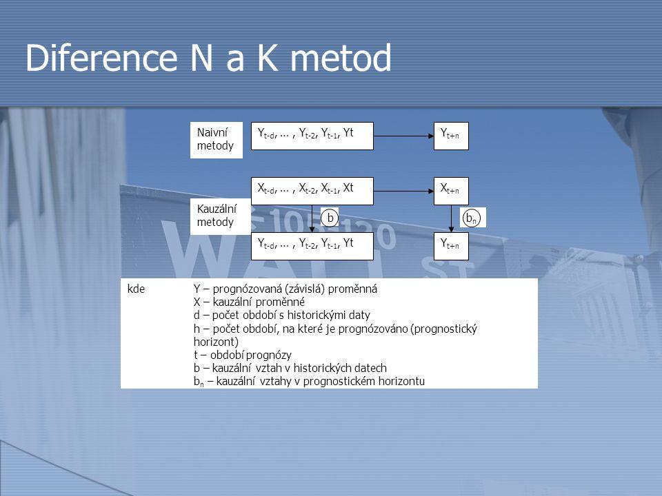 Diference N a K metod b Y t-d, …, Y t-2, Y t-1, YtYt+nYt+n Naivní metody X t-d, …, X t-2, X t-1, XtXt+nXt+n Y t-d, …, Y t-2, Y t-1, YtYt+nYt+n bnbn Ka