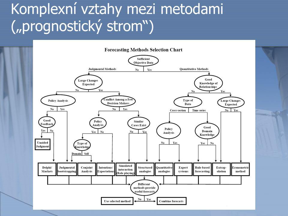 """Komplexní vztahy mezi metodami (""""prognostický strom"""")"""
