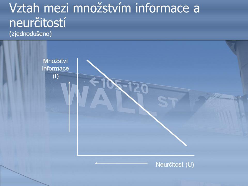 Vztah mezi množstvím informace a neurčitostí (zjednodušeno) Množství informace (I) Neurčitost (U)