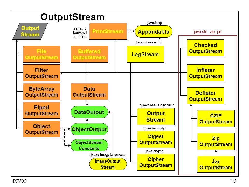 PJV05 10 OutputStream Output Stream File OutputStream Filter OutputStream ByteArray OutputStream Buffered OutputStream Object OutputStream Piped OutputStream Data OutputStream PrintStream Digest OutputStream java.security Cipher OutputStream java.crypto DataOutput ObjectOutput Output Stream org.omg.CORBA.portable ObjectStream Constants Appendable java.lang javax.imageio.stream ImageOutput Stream LogStream java.rmi.server zařizuje konverzi do textu Deflater OutputStream Zip OutputStream Jar OutputStream Checked OutputStream GZIP OutputStream Inflater OutputStream java.util.