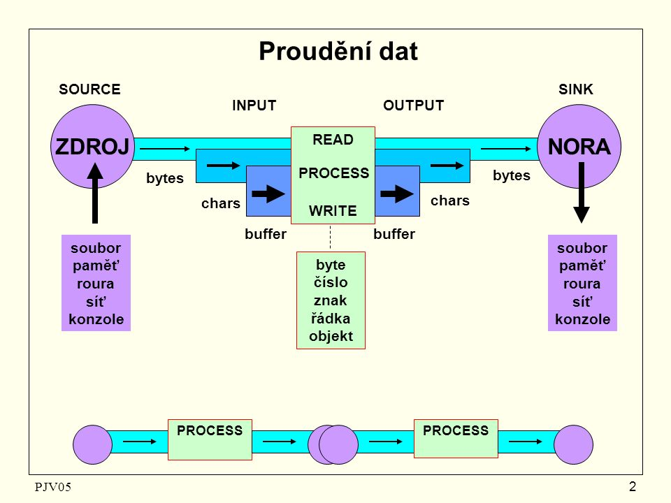 PJV05 2 Proudění dat NORAZDROJ bytes chars buffer chars bytes buffer OUTPUTINPUT SOURCESINK READ WRITE PROCESS soubor paměť roura síť konzole soubor paměť roura síť konzole byte číslo znak řádka objekt PROCESS