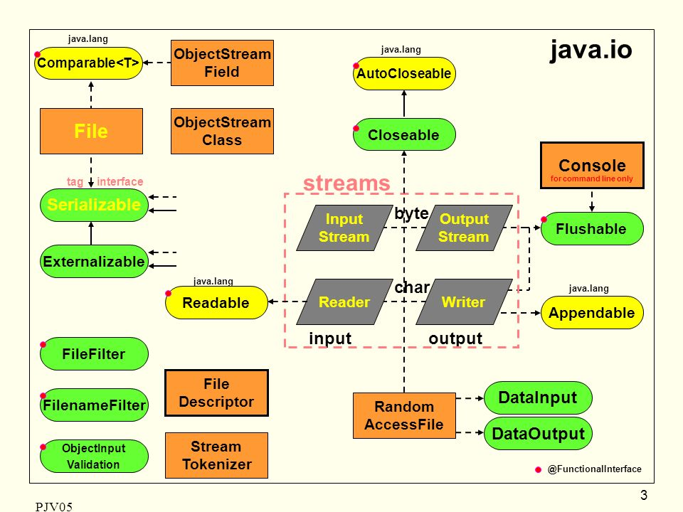 PJV05 3 java.io byte char inputoutput File Random AccessFile Stream Tokenizer File Descriptor FileFilter FilenameFilter Externalizable Serializable DataInput DataOutput Comparable streams java.lang Flushable Console Closeable tag interface Appendable java.lang ObjectStream Field ObjectStream Class AutoCloseable java.lang Reader Output Stream Writer Input Stream Readable java.lang ObjectInput Validation for command line only @FunctionalInterface