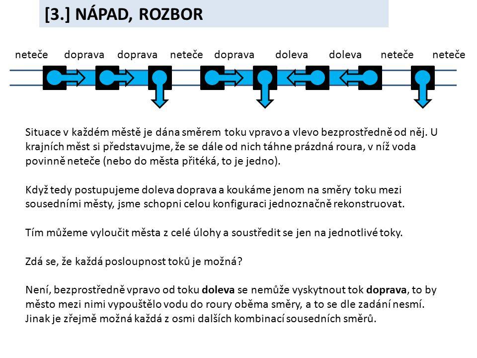 [3.] NÁPAD, ROZBOR neteče doprava doprava neteče doprava doleva doleva neteče neteče Situace v každém městě je dána směrem toku vpravo a vlevo bezprostředně od něj.