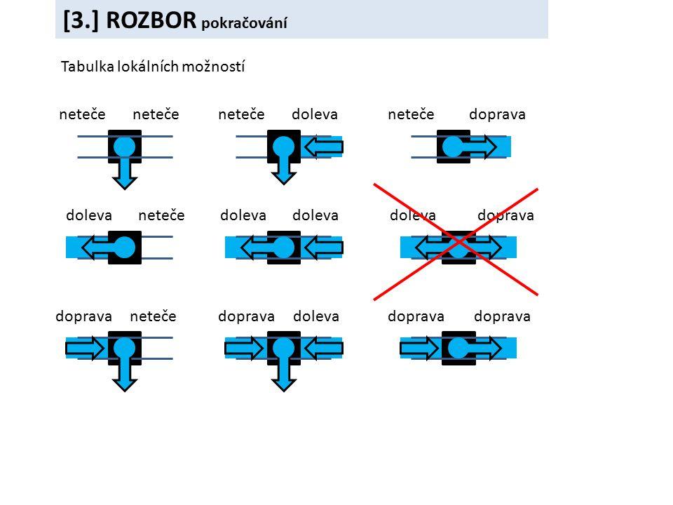 [4.] MATEMATICKÁ FORMULACE Označme jednotlivé směry: neteče X doleva L doprava R Každá konfigurace je jednoznačně popsaná nějakým řetězcem těchto písmen.