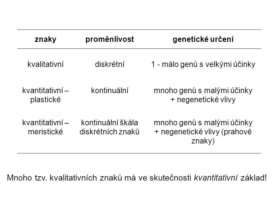znakyproměnlivostgenetické určení kvalitativnídiskrétní1 - málo genů s velkými účinky kvantitativní – plastické kontinuálnímnoho genů s malými účinky