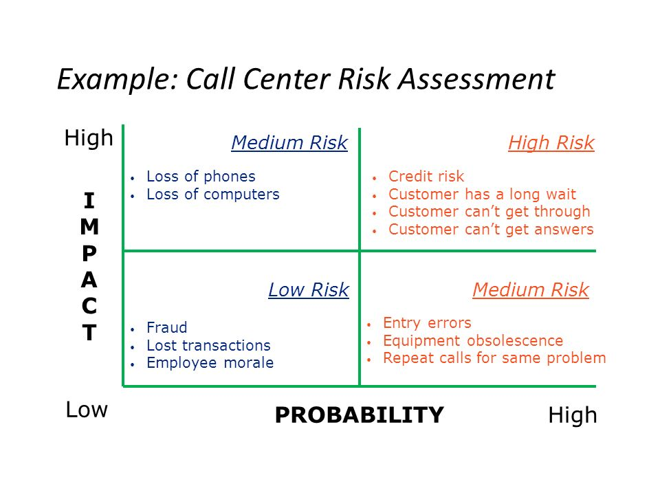 Example: Call Center Risk Assessment Low High IMPACTIMPACT PROBABILITY High Risk Medium Risk Low Risk Loss of phones Loss of computers Credit risk Customer has a long wait Customer can't get through Customer can't get answers Entry errors Equipment obsolescence Repeat calls for same problem Fraud Lost transactions Employee morale