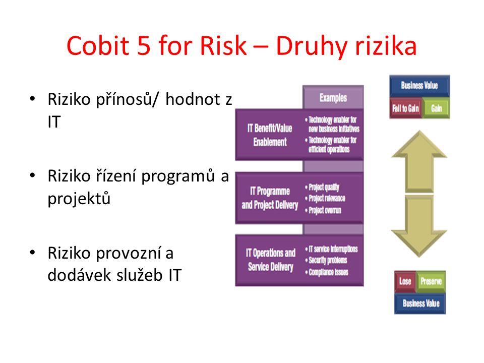 Cobit 5 for Risk – Druhy rizika Riziko přínosů/ hodnot z IT Riziko řízení programů a projektů Riziko provozní a dodávek služeb IT