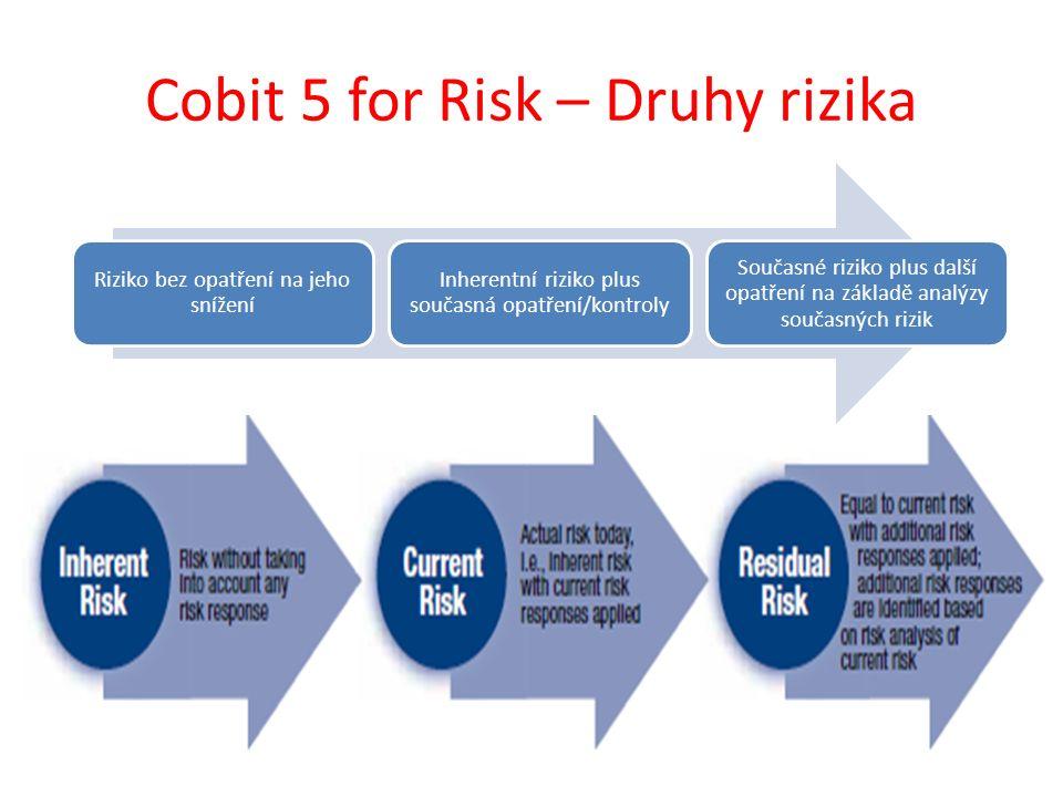 Cobit 5 for Risk – Druhy rizika Riziko bez opatření na jeho snížení Inherentní riziko plus současná opatření/kontroly Současné riziko plus další opatření na základě analýzy současných rizik