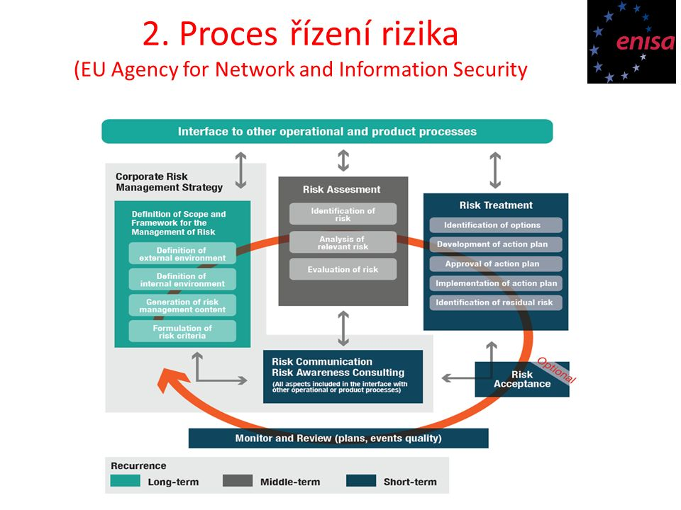 2. Proces řízení rizika (EU Agency for Network and Information Security