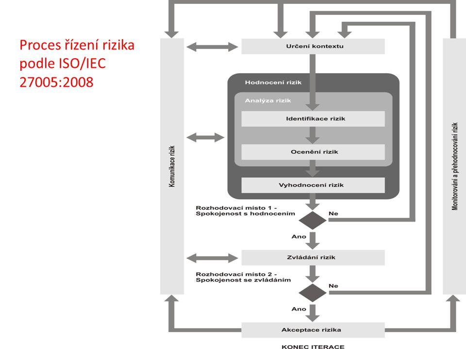 Proces řízení rizika podle ISO/IEC 27005:2008
