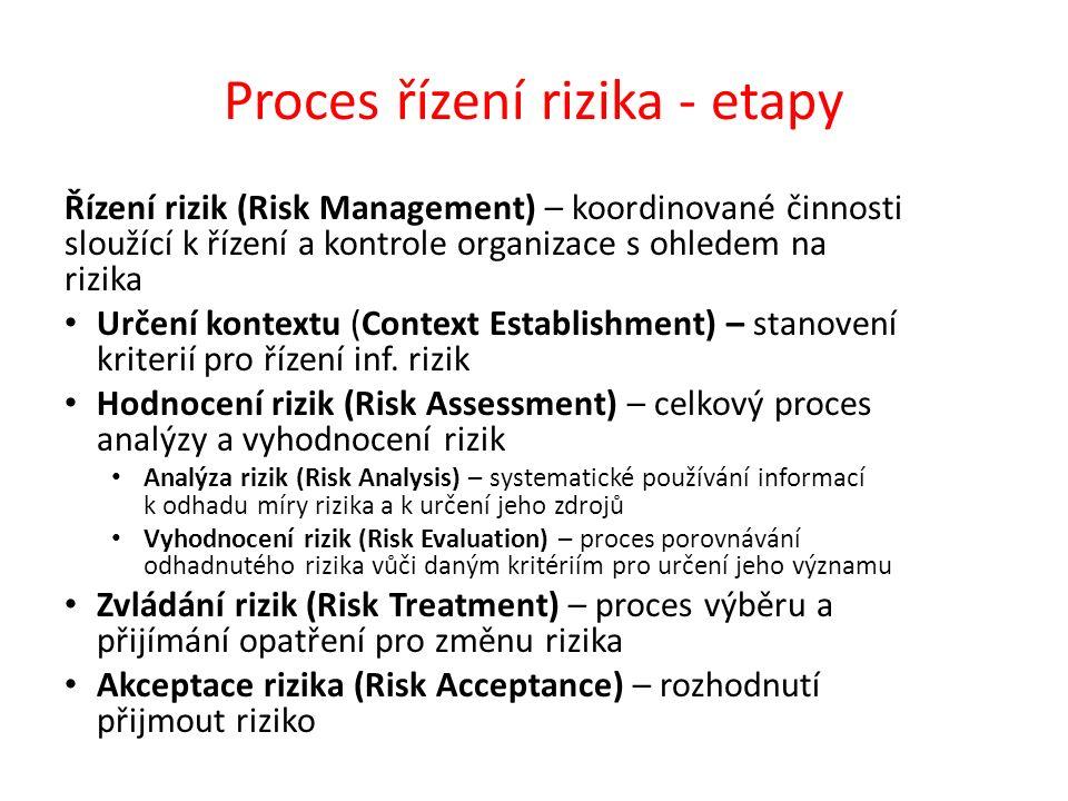 Proces řízení rizika - etapy Řízení rizik (Risk Management) – koordinované činnosti sloužící k řízení a kontrole organizace s ohledem na rizika Určení kontextu (Context Establishment) – stanovení kriterií pro řízení inf.