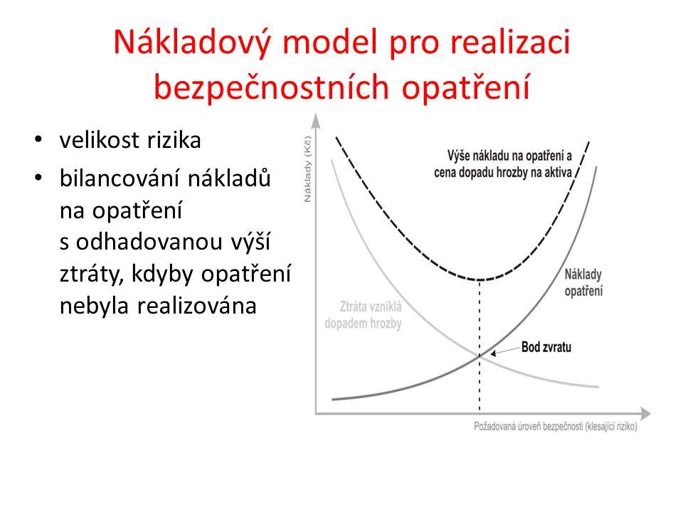 Nákladový model pro realizaci bezpečnostních opatření velikost rizika bilancování nákladů na opatření s odhadovanou výší ztráty, kdyby opatření nebyla realizována