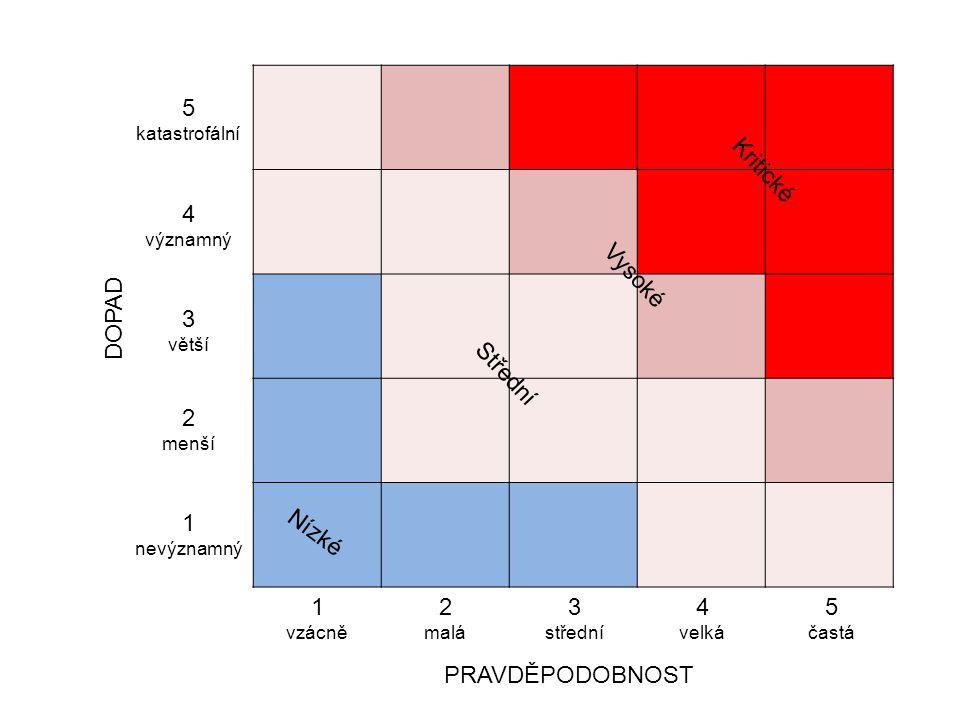 DOPAD PRAVDĚPODOBNOST Nízké Střední Vysoké Kritické 5 katastrofální 4 významný 3 větší 2 menší 1 nevýznamný 1 vzácně 2 malá 3 střední 4 velká 5 častá