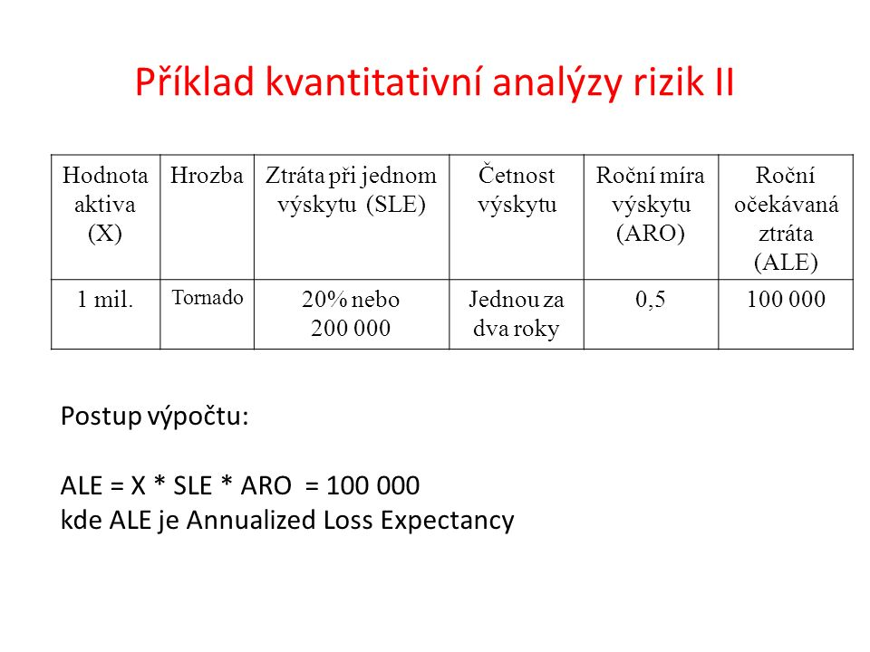 Příklad kvantitativní analýzy rizik II Hodnota aktiva (X) HrozbaZtráta při jednom výskytu (SLE) Četnost výskytu Roční míra výskytu (ARO) Roční očekávaná ztráta (ALE) 1 mil.