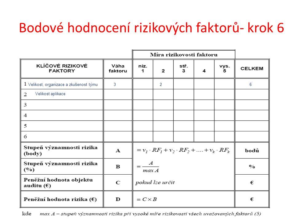 Bodové hodnocení rizikových faktorů- krok 6 Velikost, organizace a zkušenost týmu326 Velikost aplikace