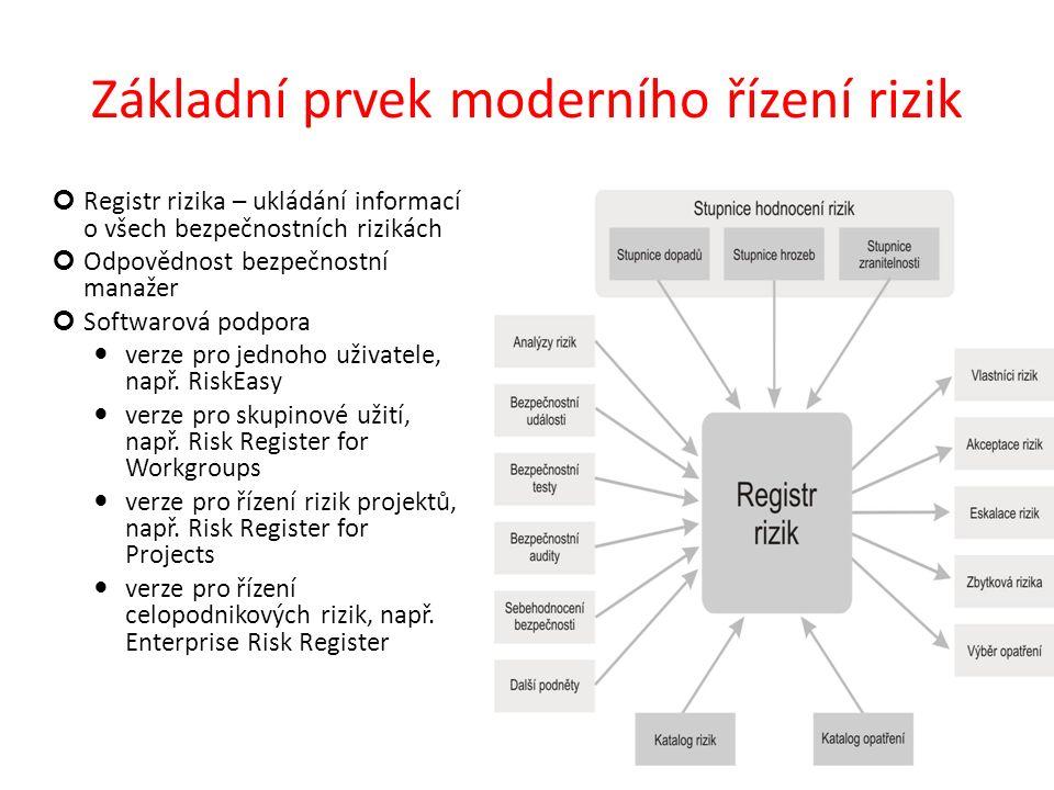 Základní prvek moderního řízení rizik Registr rizika – ukládání informací o všech bezpečnostních rizikách Odpovědnost bezpečnostní manažer Softwarová podpora verze pro jednoho uživatele, např.