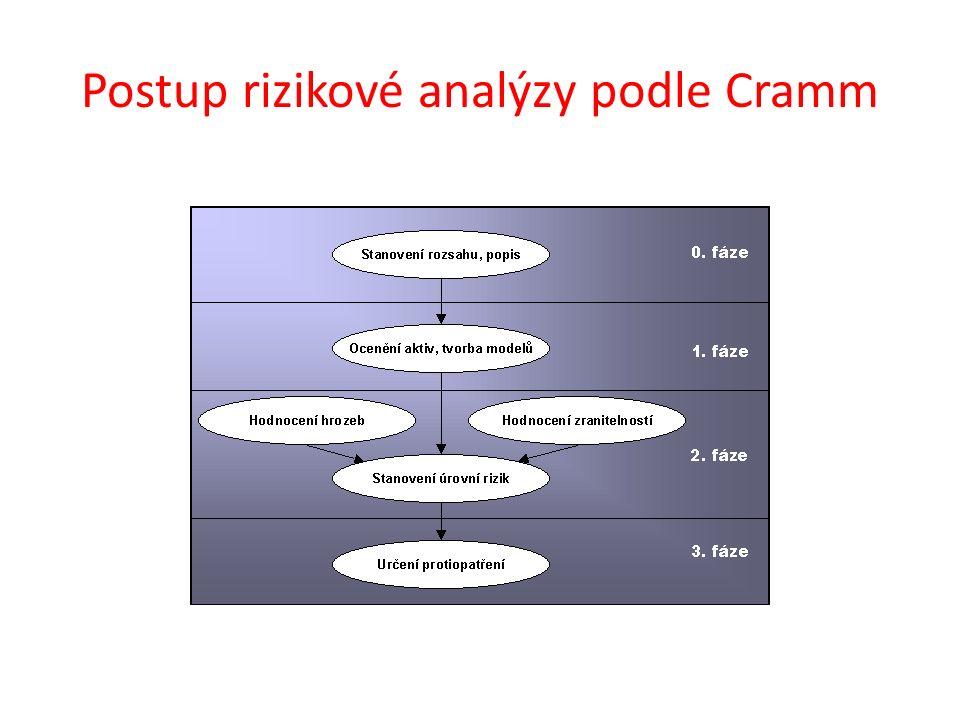Postup rizikové analýzy podle Cramm