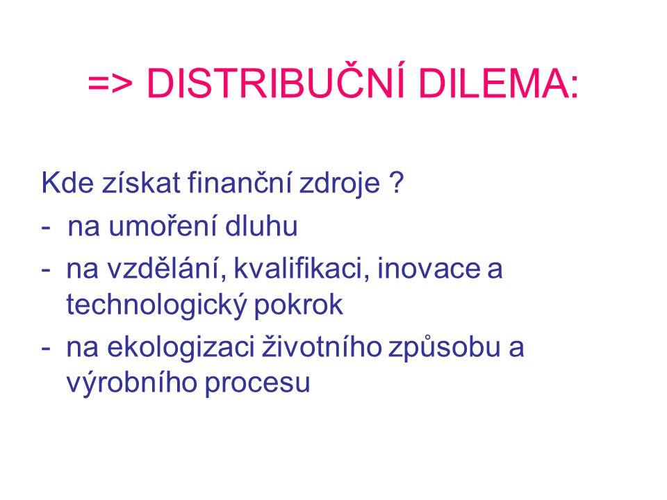 => DISTRIBUČNÍ DILEMA: Kde získat finanční zdroje .