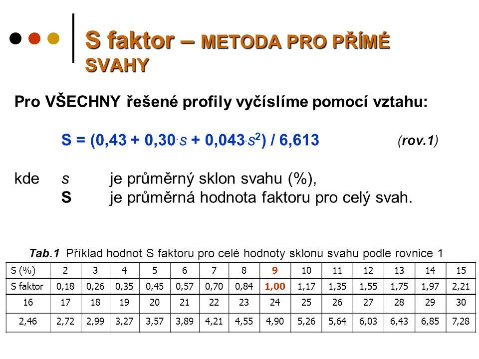 S faktor – METODA PRO PŘÍMÉ SVAHY Pro VŠECHNY řešené profily vyčíslíme pomocí vztahu: S = (0,43 + 0,30.