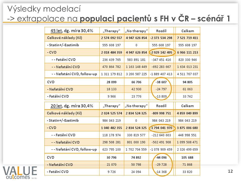 """12 Výsledky modelací -> extrapolace na populaci pacientů s FH v ČR – scénář 1 45 let, dg. míra 30,4% """"Therapy""""""""No therapy""""RozdílCelkem Celkové náklady"""