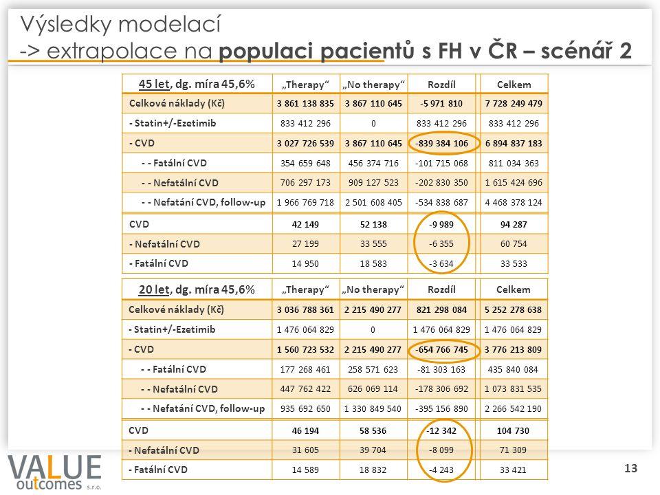 """13 Výsledky modelací -> extrapolace na populaci pacientů s FH v ČR – scénář 2 45 let, dg. míra 45,6% """"Therapy""""""""No therapy""""RozdílCelkem Celkové náklady"""