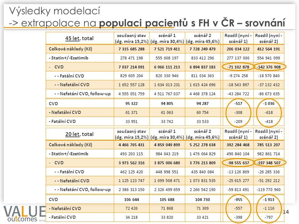 14 Výsledky modelací -> extrapolace na populaci pacientů s FH v ČR – srovnání 45 let, total současný stav (dg. míra 15,2%) scénář 1 (dg. míra 30,4%) s