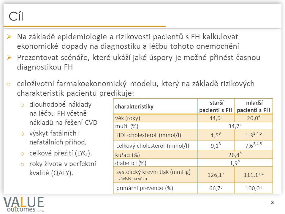 4 Schéma Markovova kohortového modelu CVD – kardiovaskulární onemocnění/příhoda