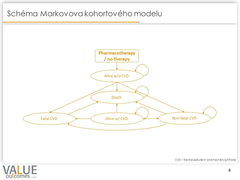 5 Nastavení modelu Typ analýzyCost-effectivenes analysis/Cost-utility analysis Perspektivaplátce (zdravotní pojišťovny ČR) Časový horizontceloživotní (tj.