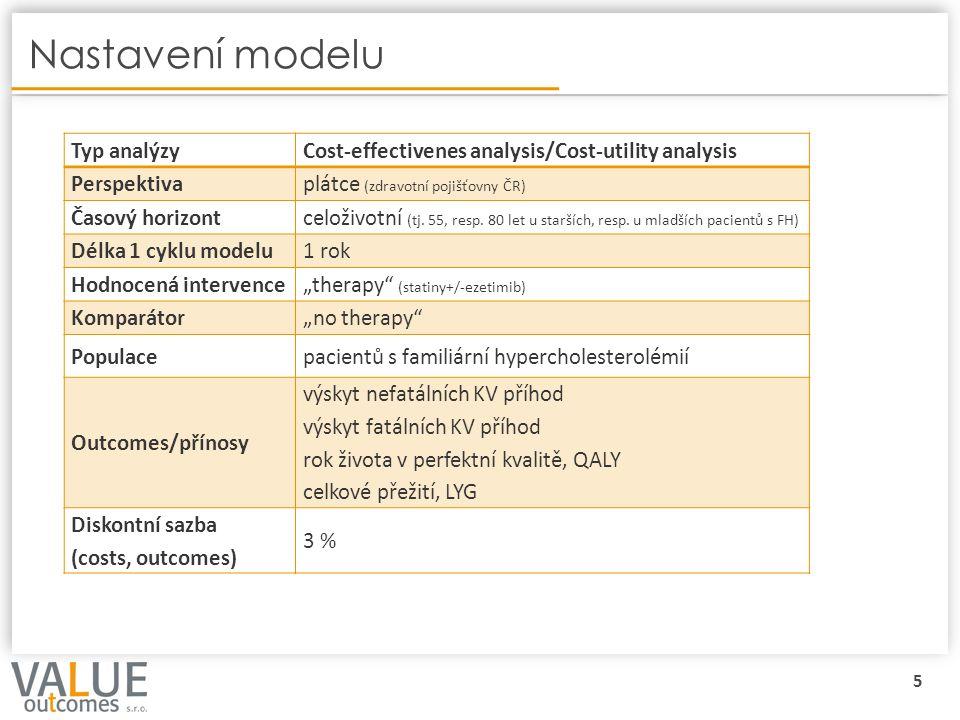 6 Vstupy do modelu - pravděpodobnosti, účinnost Background mortalita Výskyt první non-fatal CVD Výskyt fatal CVD Výskyt další non-fatal CVD Výskyt fatal CVD (po předchozí CVD) o Snížení hladiny celkového a zvýšení hladiny HDL-cholesterolu kalibrované Framinghamské rovnice pro FH 1,2 REACH rovnice 9 ČSÚ 8 StatinTCH (% Δ) HDL (% Δ) Market share (%) Atorvastatin 10 mg27,5 10 5,5 10 9,9 11 20 mg33,3 10 4,9 10 33,9 11 30 mg37,7 10,4 4,5 10,4 0,9 11 40 mg37,7 10 4,5 10 9,9 11 60 mg39,6 10,4 1,7 10,4 0,1 11 80 mg39,6 10 1,7 10 1,5 11 Fluvastatin80 mg27,5 10,4 5,5 10,4 2,6 11 Lovastatin 20 mg27,5 10,4 5,5 10,4 0,2 11 40 mg27,5 10,4 5,5 10,4 0,1 11 Rosuvastatin 5 mg33,3 10,4 4,9 10,4 0,0 11 10 mg33,3 10,4 4,9 10,4 9,9 11 15 mg39,6 10,4 1,7 10,4 0,8 11 20 mg39,6 10,4 1,7 10,4 17,2 11 30 mg39,6 10,4 1,7 10,4 0,8 11 40 mg39,6 10,4 1,7 10,4 4,5 11 Simvastatin 10 mg27,5 10,4 5,5 10,4 0,9 11 20 mg27,5 10,4 5,5 10,4 5,4 11 40 mg33,3 10,4 4,9 10,4 1,5 11 Statin-34,24,2100,0 Statin+EzetimibTCH (% Δ) HDL (% Δ) Market share (%) Atorvastatin+ Ezetimib 10 mg41,0 12,4 7,0 12,4 7,1 4,11,13 20 mg41,0 12,4 7,0 12,4 7,1 4,11,13 30 mg41,0 12,4 7,0 12,4 7,1 4,11,13 40 mg41,0 12,4 7,0 12,4 7,1 4,11,13 Fluvastatin+ Ezetimib 80 mg41,0 12,4 7,0 12,4 7,1 4,11,13 Lovastatin+ Ezetimib 20 mg29,0 12,4 9,0 12,4 7,1 4,11,13 40 mg29,0 12,4 9,0 12,4 7,1 4,11,13 Rosuvastatin+ Ezetimib 5 mg41,0 12,4 7,0 12,4 7,1 4,11,13 10 mg41,0 12,4 7,0 12,4 7,1 4,11,13 15 mg41,0 12,4 7,0 12,4 7,1 4,11,13 20 mg41,0 12,4 7,0 12,4 7,1 4,11,13 Simvastatin+ Ezetimib 10 mg37,0 12,4 9,0 12,4 7,1 4,11,13 20 mg37,0 12,4 9,0 12,4 7,1 4,11,13 40 mg37,0 12,4 9,0 12,4 7,1 4,11,13 Statin+ Ezetimib -38,47,7100,0