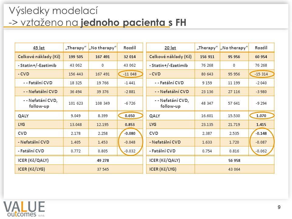 """9 Výsledky modelací -> vztaženo na jednoho pacienta s FH 45 let""""Therapy""""""""No therapy""""Rozdíl Celkové náklady (Kč) 199 505167 49132 014 - Statin+/-Ezetim"""