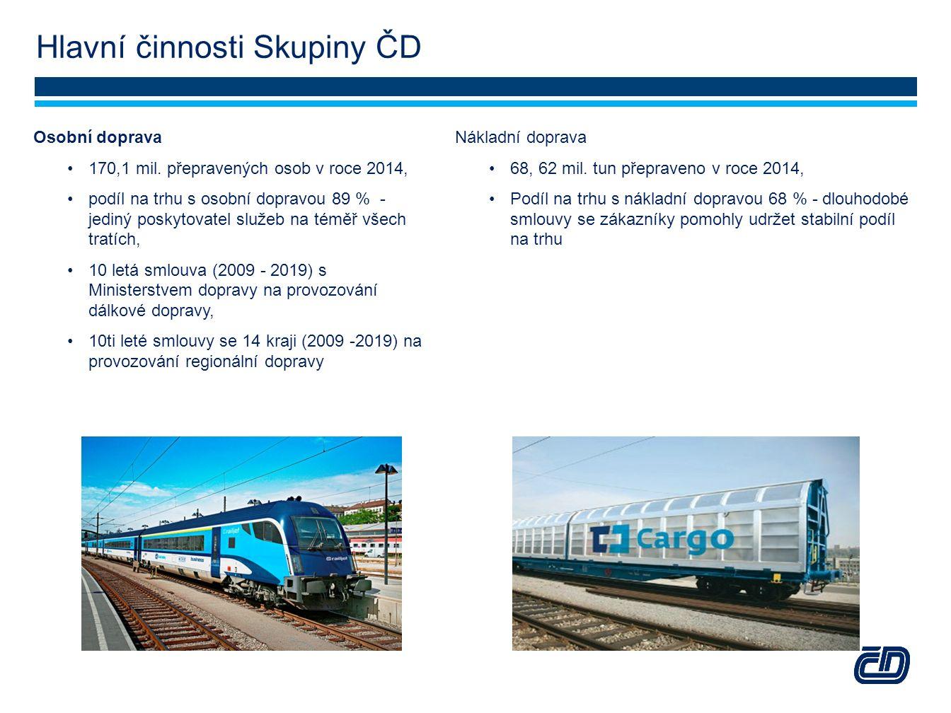 Hlavní činnosti Skupiny ČD Osobní doprava 170,1 mil. přepravených osob v roce 2014, podíl na trhu s osobní dopravou 89 % - jediný poskytovatel služeb
