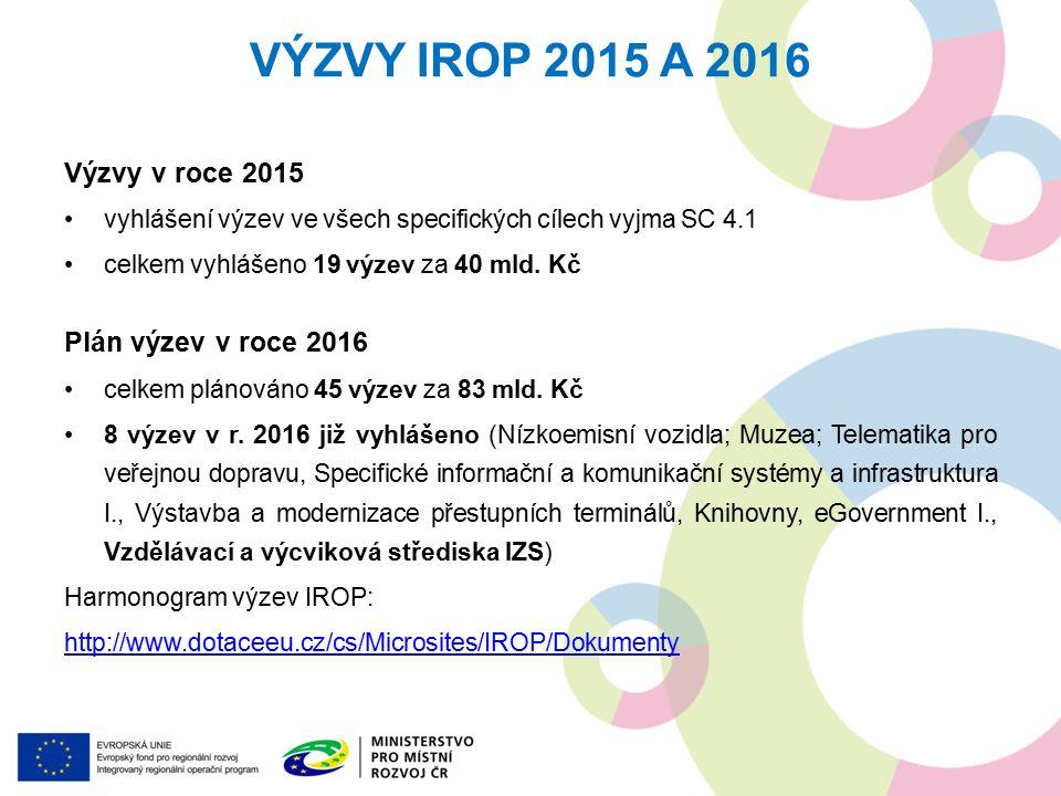 Výzvy v roce 2015 vyhlášení výzev ve všech specifických cílech vyjma SC 4.1 celkem vyhlášeno 19 výzev za 40 mld.