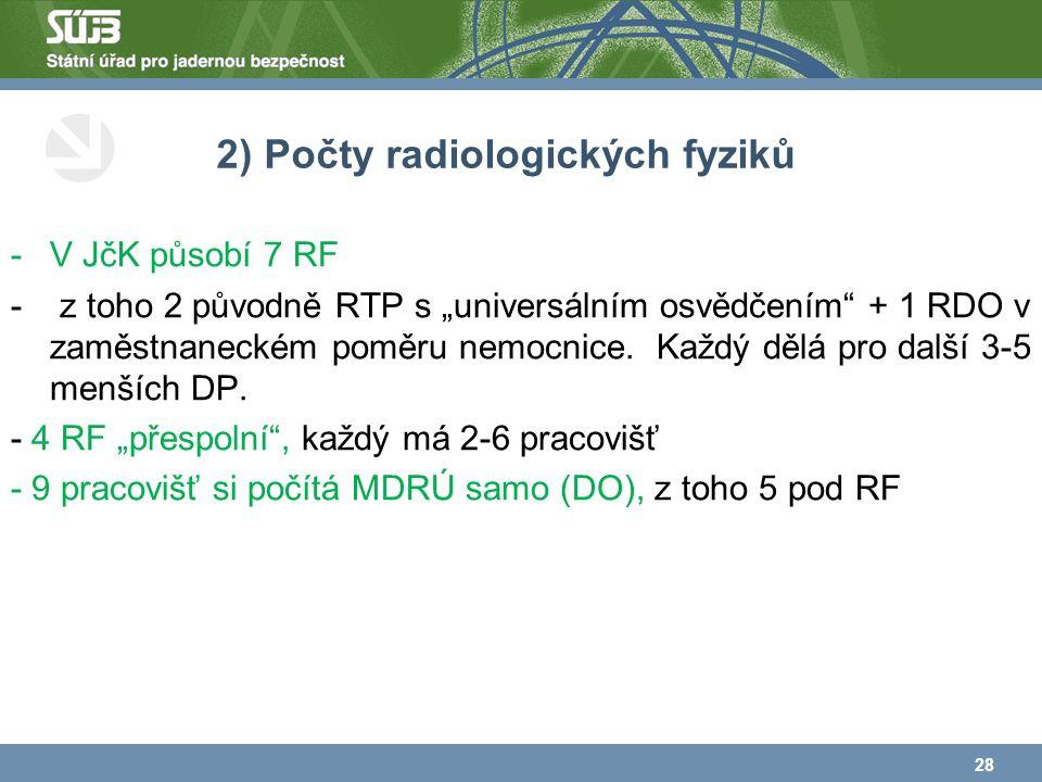 """2) Počty radiologických fyziků -V JčK působí 7 RF - z toho 2 původně RTP s """"universálním osvědčením + 1 RDO v zaměstnaneckém poměru nemocnice."""