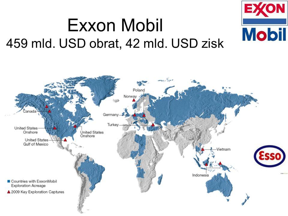 Exxon Mobil 459 mld. USD obrat, 42 mld. USD zisk