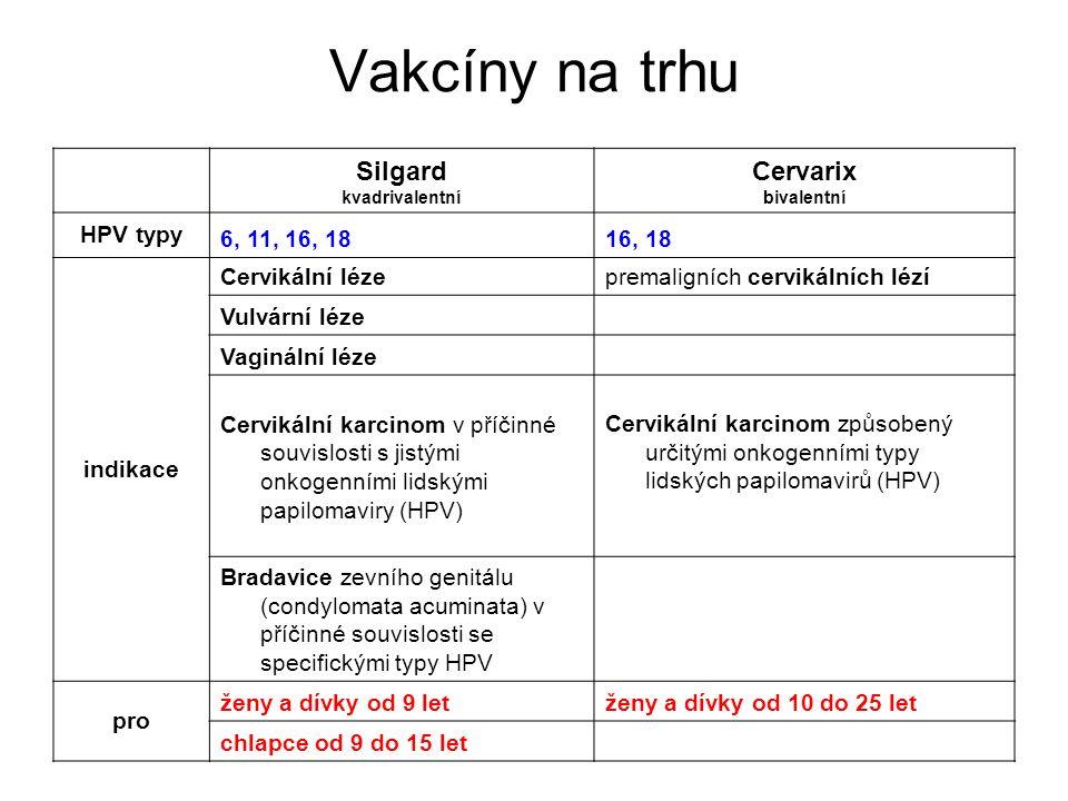 Vakcíny na trhu Silgard kvadrivalentní Cervarix bivalentní HPV typy 6, 11, 16, 1816, 18 indikace Cervikální léze premaligních cervikálních lézí Vulvární léze Vaginální léze Cervikální karcinom v příčinné souvislosti s jistými onkogenními lidskými papilomaviry (HPV) Cervikální karcinom způsobený určitými onkogenními typy lidských papilomavirů (HPV) Bradavice zevního genitálu (condylomata acuminata) v příčinné souvislosti se specifickými typy HPV pro ženy a dívky od 9 letženy a dívky od 10 do 25 let chlapce od 9 do 15 let