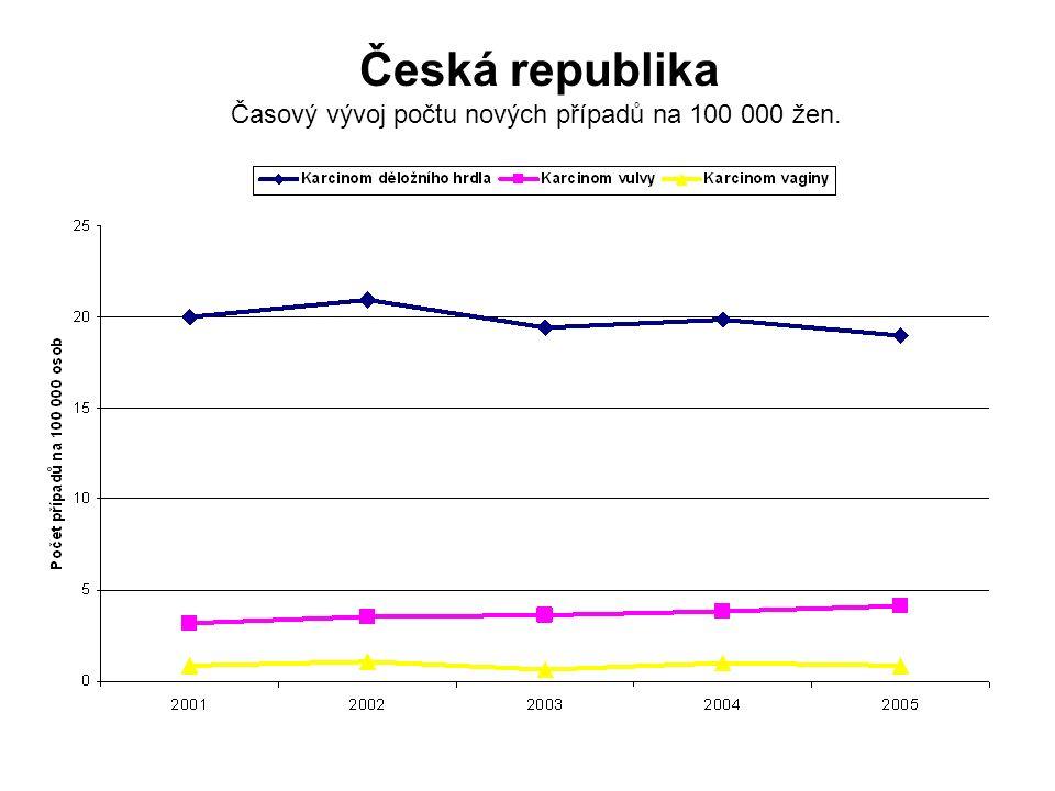 Česká republika Časový vývoj počtu nových případů na 100 000 žen.