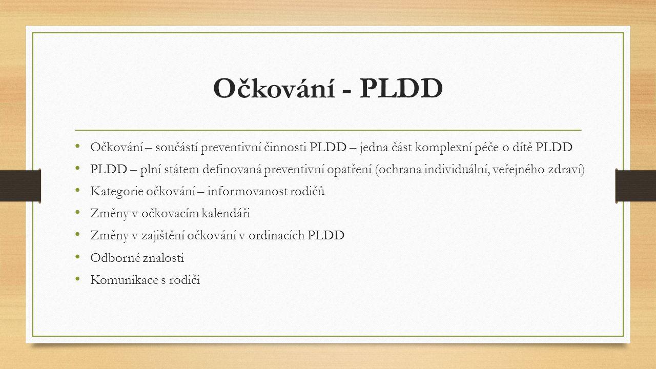 Očkování - PLDD Očkování – součástí preventivní činnosti PLDD – jedna část komplexní péče o dítě PLDD PLDD – plní státem definovaná preventivní opatře