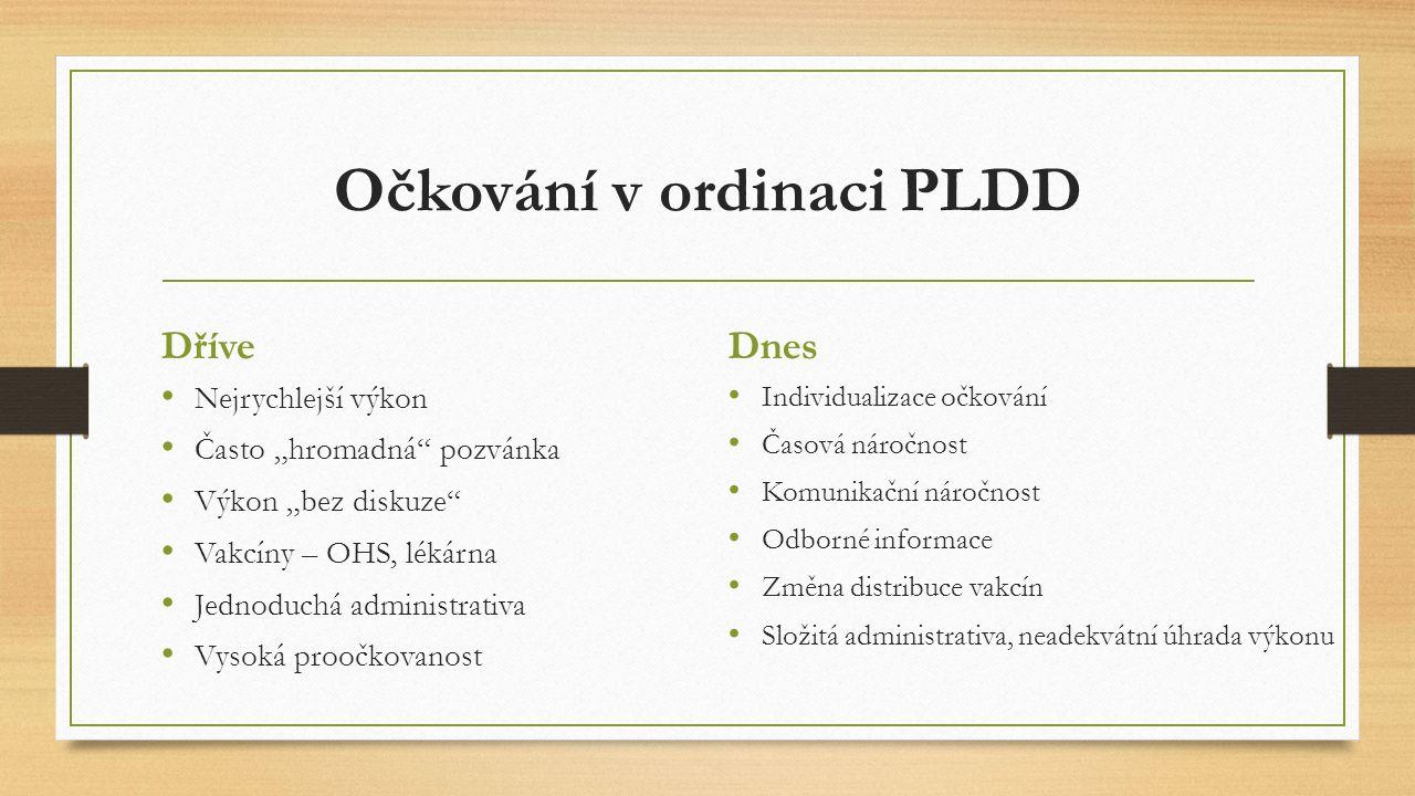 """Očkování v ordinaci PLDD Dříve Nejrychlejší výkon Často """"hromadná"""" pozvánka Výkon """"bez diskuze"""" Vakcíny – OHS, lékárna Jednoduchá administrativa Vysok"""