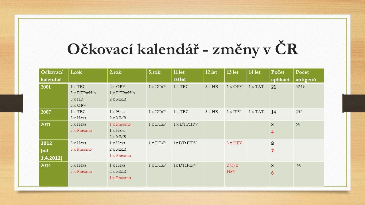 Očkovací kalendář - změny v ČR Očkovací kalendář 1.rok2.rok5.rok 11 let 10 let 12 let13 let14 let Počet aplikací Počet antigenů 2001 1 x TBC 3 x DTPwH