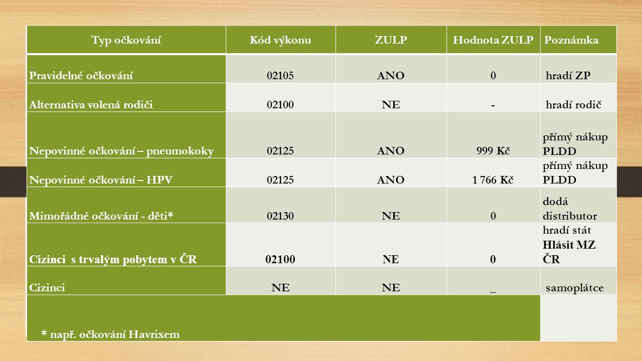 Typ očkováníKód výkonuZULPHodnota ZULP Poznámka Pravidelné očkování02105ANO0 hradí ZP Alternativa volená rodiči02100NE- hradí rodič Nepovinné očkování