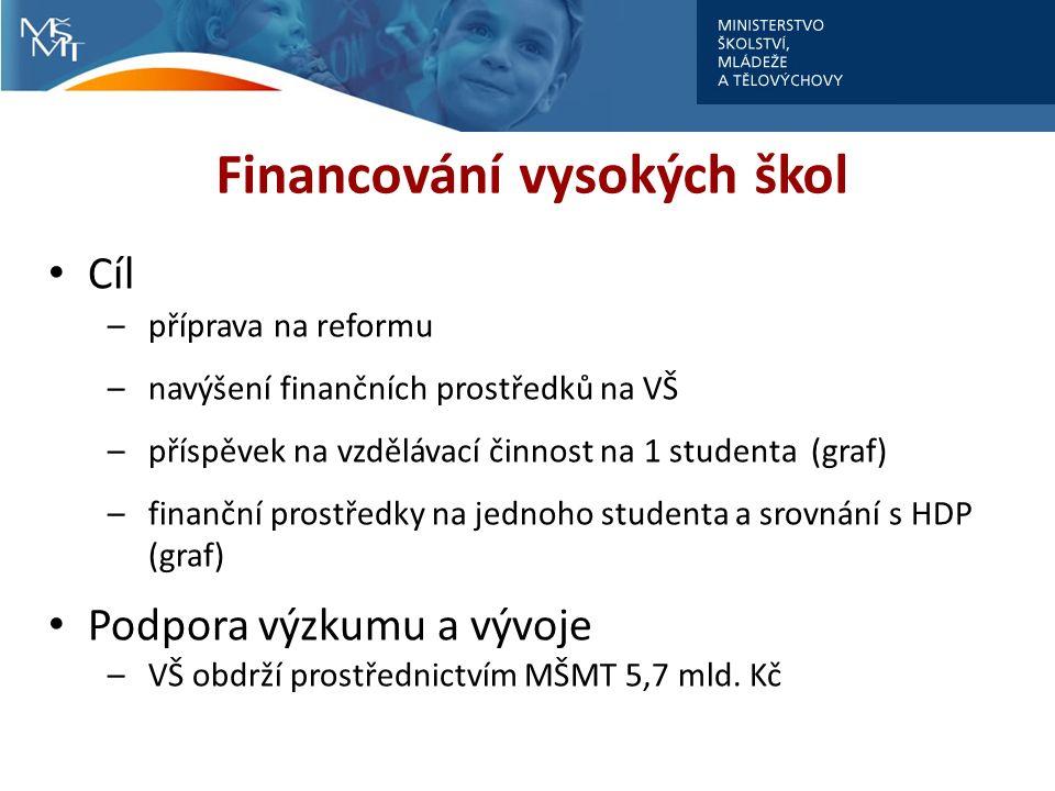 Financování vysokých škol Cíl –příprava na reformu –navýšení finančních prostředků na VŠ –příspěvek na vzdělávací činnost na 1 studenta (graf) –finanční prostředky na jednoho studenta a srovnání s HDP (graf) Podpora výzkumu a vývoje –VŠ obdrží prostřednictvím MŠMT 5,7 mld.