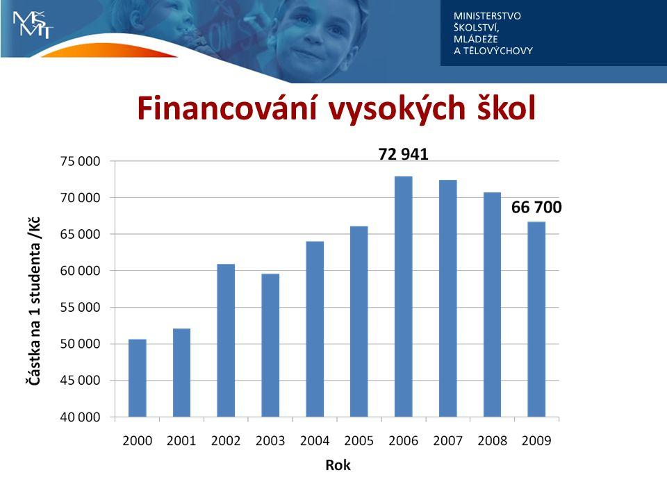 Financování vysokých škol