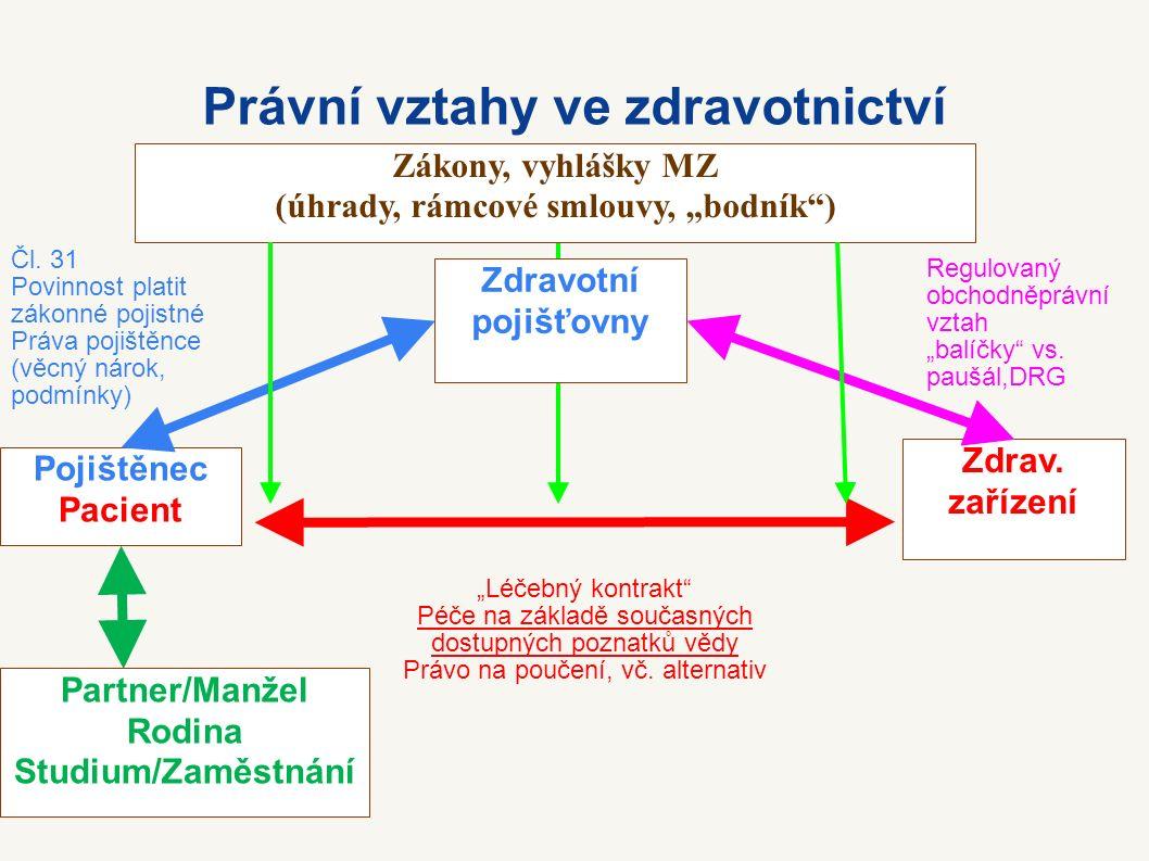 Právní vztahy ve zdravotnictví Pojištěnec Pacient Zdrav.