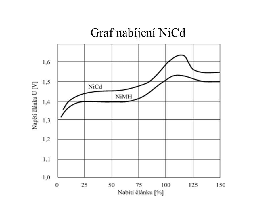 Graf nabíjení NiCd