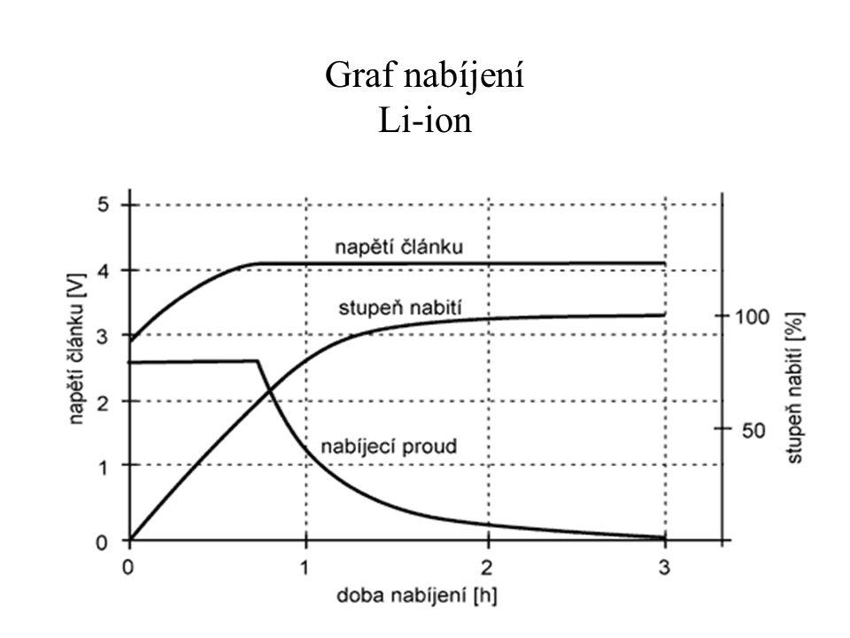 Graf nabíjení Li-ion