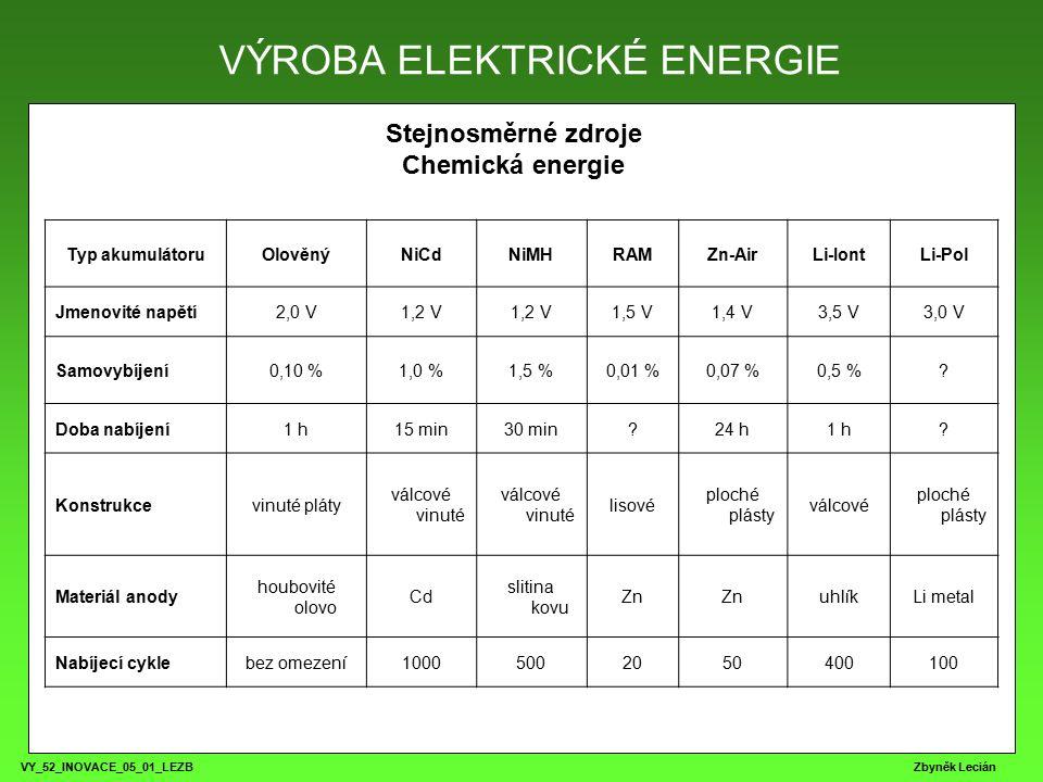 VY_52_INOVACE_05_01_LEZB Zbyněk Lecián Stejnosměrné zdroje Chemická energie VÝROBA ELEKTRICKÉ ENERGIE Typ akumulátoruOlověnýNiCdNiMHRAMZn-AirLi-IontLi-Pol Jmenovité napětí2,0 V1,2 V 1,5 V1,4 V3,5 V3,0 V Samovybíjení0,10 %1,0 %1,5 %0,01 %0,07 %0,5 %.