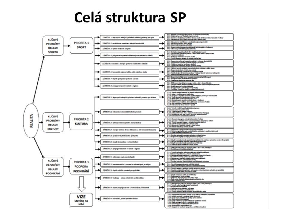 Celá struktura SP